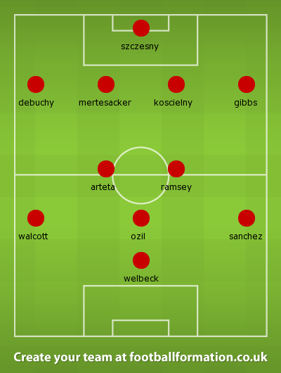 Arsenal best possible lineup 2014-215