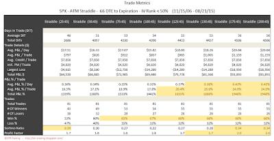 SPX Short Options Straddle Trade Metrics - 66 DTE - IV Rank < 50 - Risk:Reward 45% Exits
