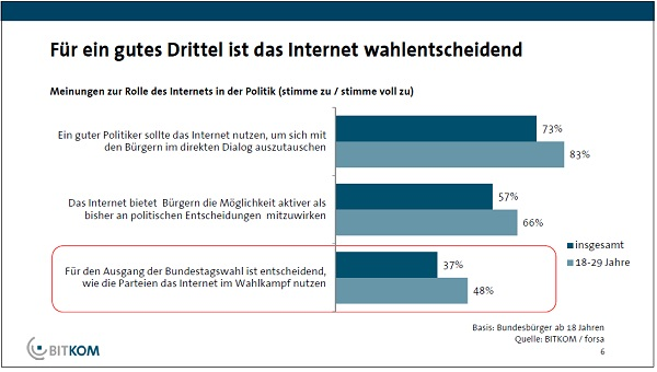 37% der Bundesbrger finden es wahlentscheidend wie Parteien das Internet im  Wahlkampf nutzen