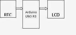 Belajar arduino jam digital dengan rtc gambar diagram blok ccuart Image collections