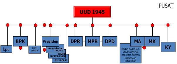 Sistem Ketatanegaraan Indonesia, kwn, kewarganegaraan, konsitusi