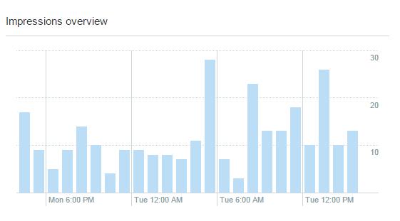 Twitter Analytics in Marketing 5