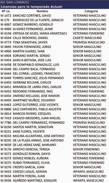Nº LICENCIAS 2014-2015