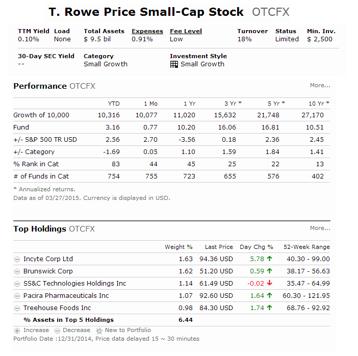 T Rowe Price Small Cap Stock Fund (OTCFX)