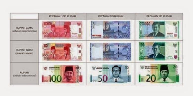 Model Uang Redenominasi Rupiah NKRI