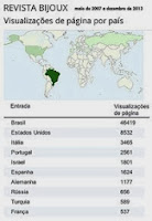 Perfil de visitas do blog