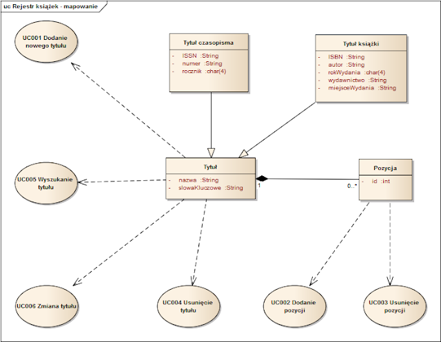 Diagram of mapping use case to uml classes