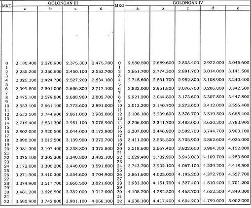 Tabel Daftar Gaji PNS 2013 Setiap Golongan
