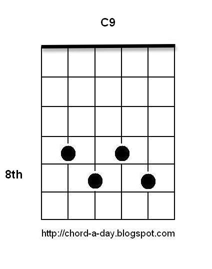 A New Guitar Chord Every Day Blues Guitar Chords Chord Scale