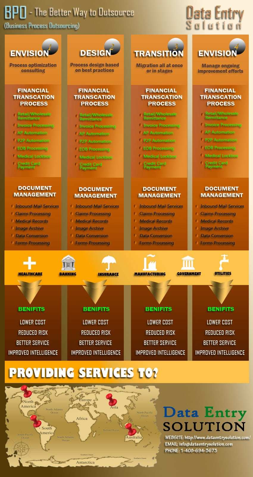 BPO Infographics