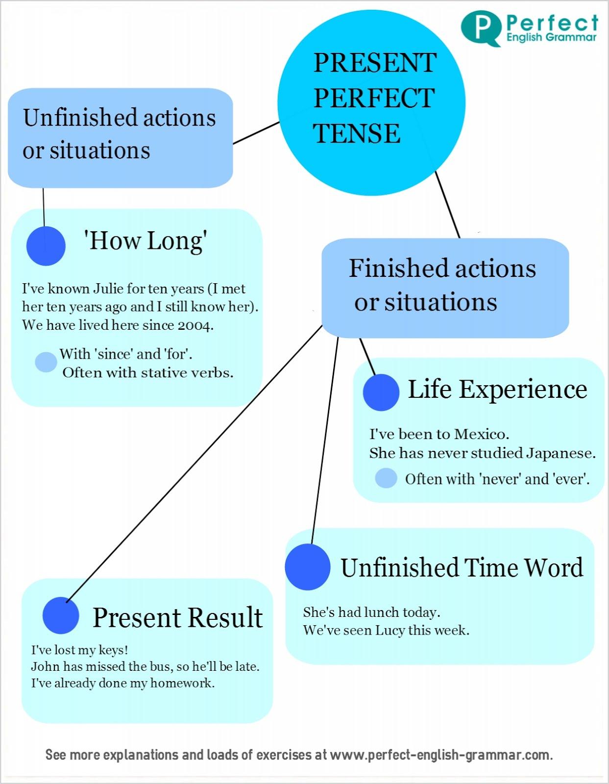 grammar since tense