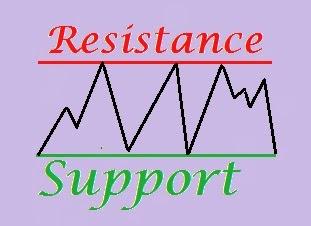 Mengerti dan Memahami Support Resistance