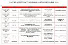 Plan de Acción Actualizado al 17 de Julio del 2015