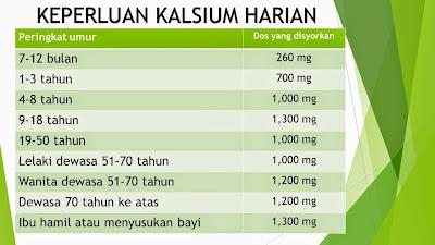 keperluan kalsium harian