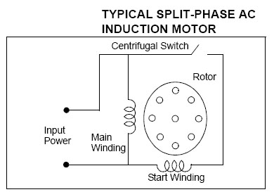 split phase induction motor electrical engineers rh electricalengrz blogspot com split phase motor circuit diagram