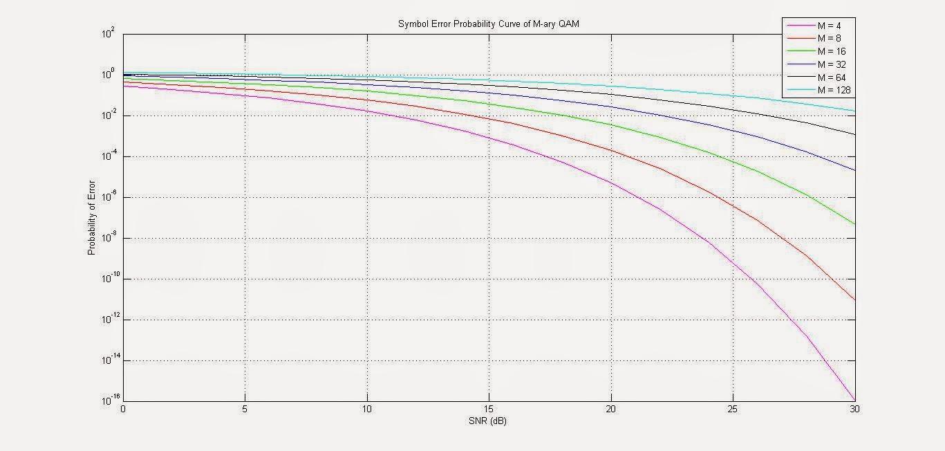 digital ivision labs matlab snr vs probability of symbol error rh divilabs com Quadrature Modulation Tutorial Quadrature Modulation Tutorial