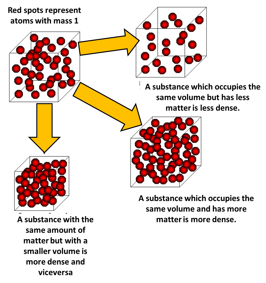 density mass and volume Improve your science knowledge with free questions in calculate density, mass,  and volume and thousands of other science skills.