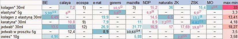 Porównanie sklepów z półproduktami cz. IV