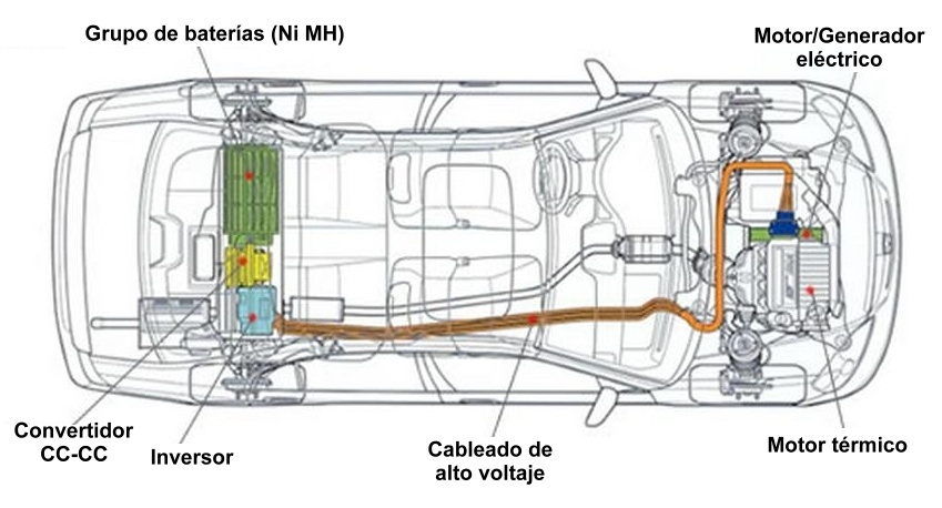 Esquema de la arquitectura del Honda Civic IMA