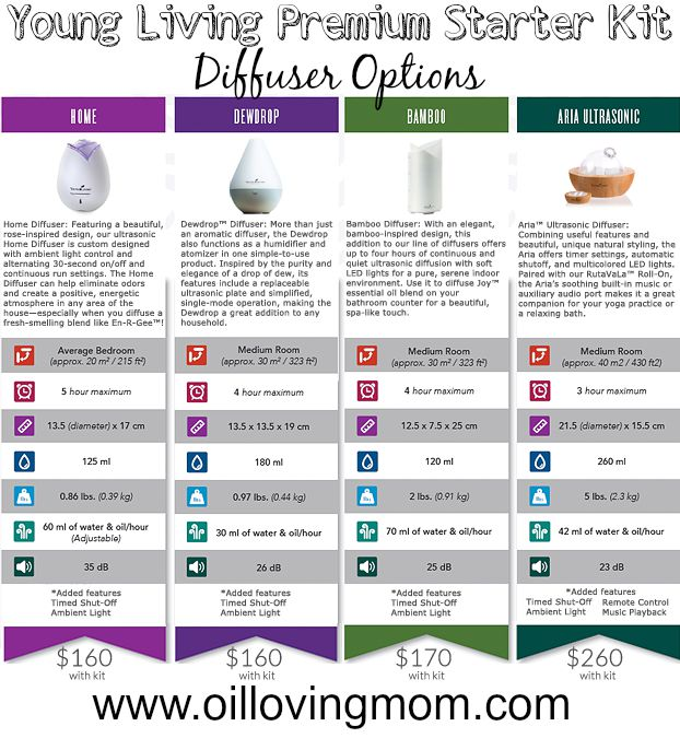 Young Living Essential Oils Premium Starter Kit SALE + Freebies + ...