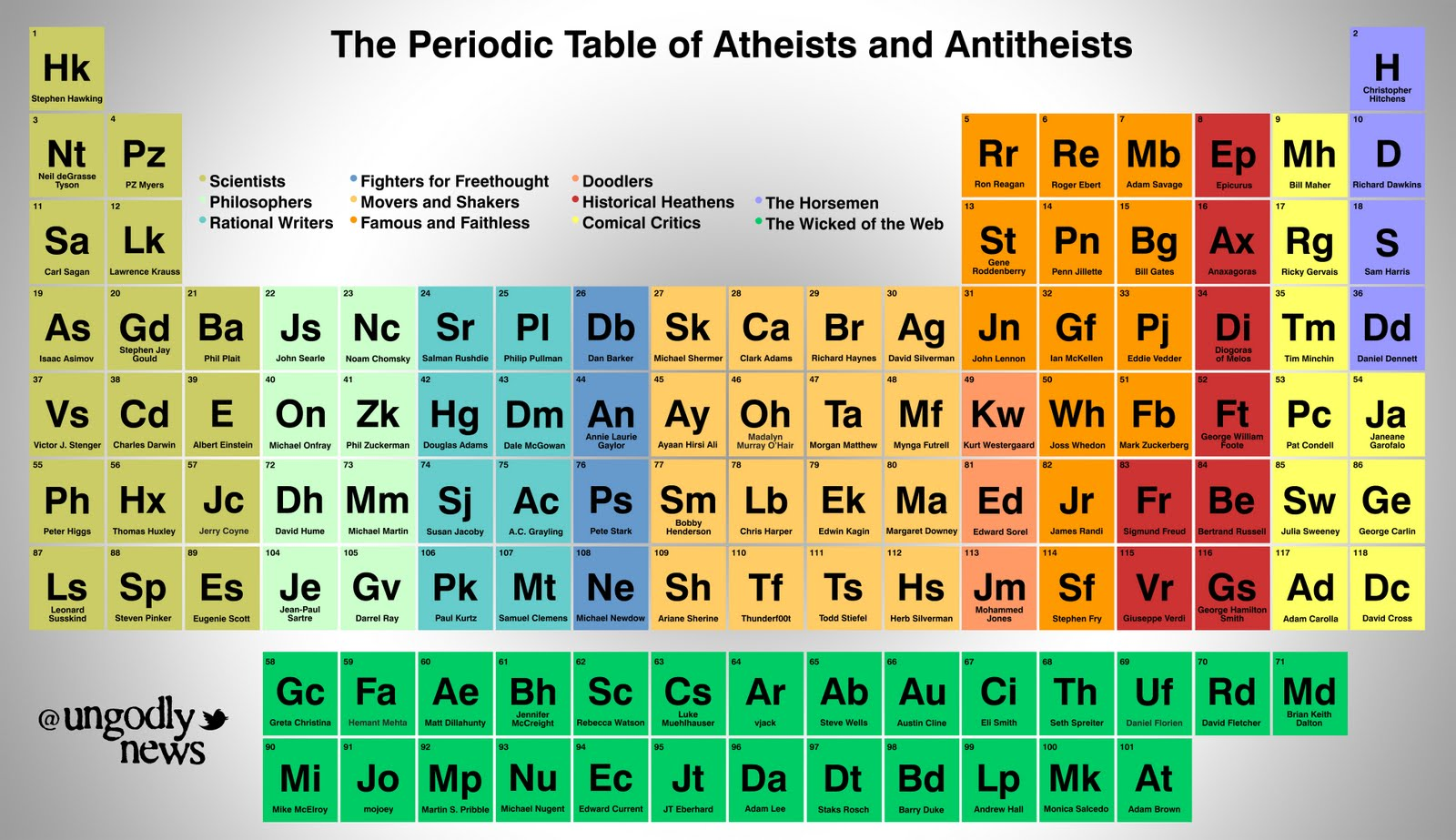 M in periodic table choice image periodic table images froth slosh bgosh 06012011 07012011 periodic table of atheists gamestrikefo choice image gamestrikefo Choice Image