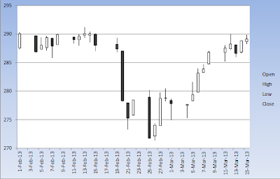 Dow Jones Basic Material Index(DJUSBM)