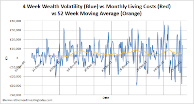 4 Week Portfolio Volatility vs Monthly Living Costs