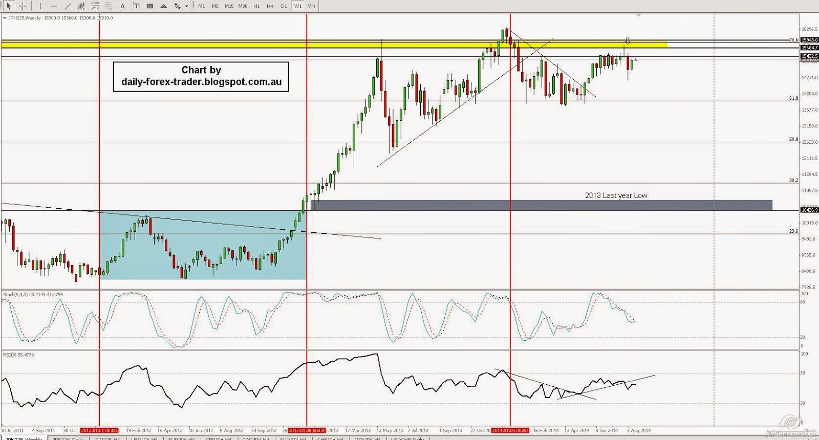 JPN225 Tests Resistance For Range Traders - DailyFX