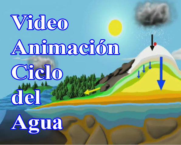 http://comohacermaquetas.blogspot.com/2015/03/video-animacion-ciclo-del-agua.html