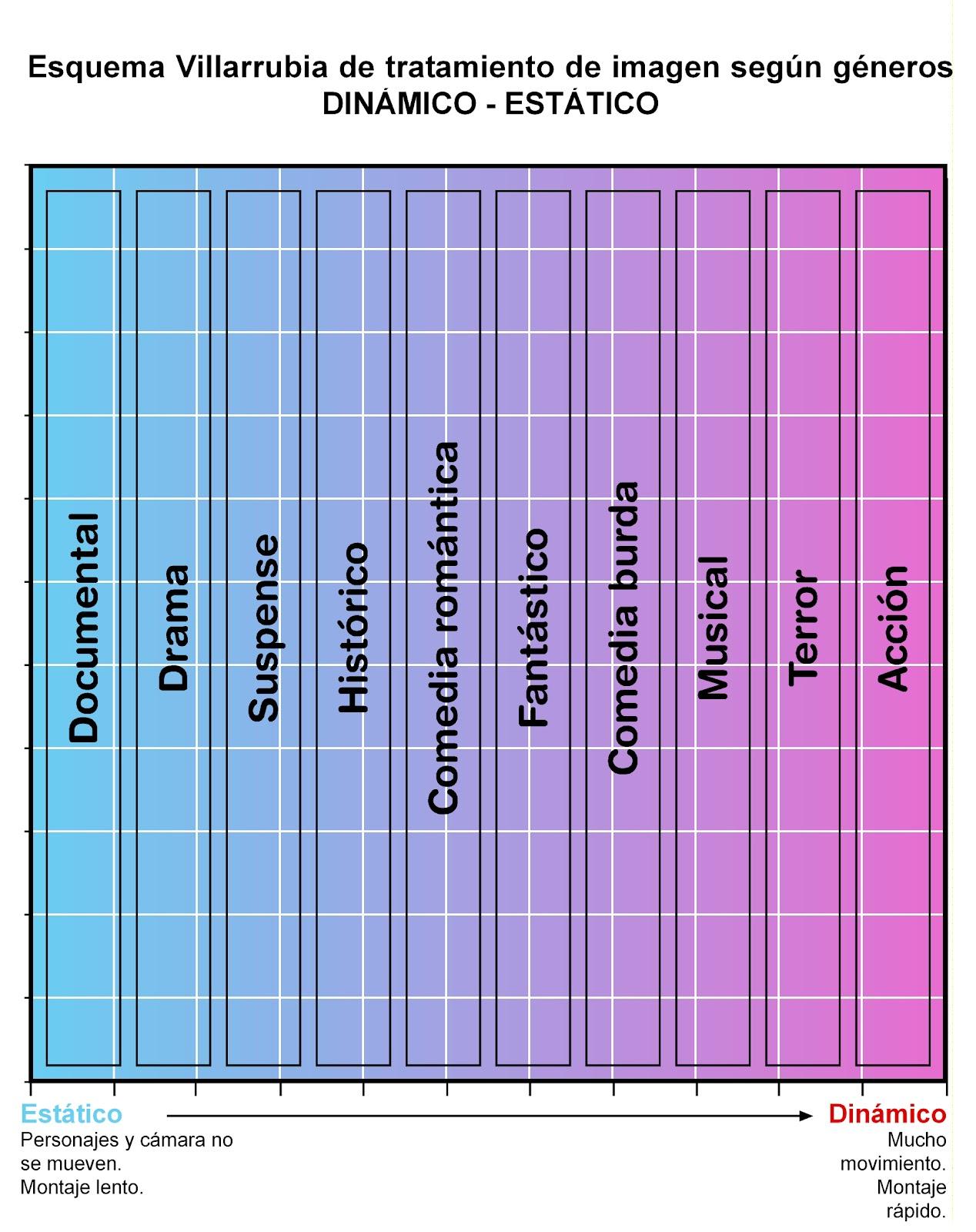Montaje y encuadres según el género | Villarrubia & Acción