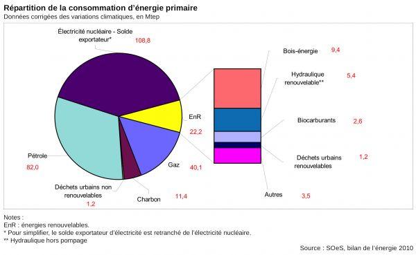 répartition de la consommation d'énergie primaire