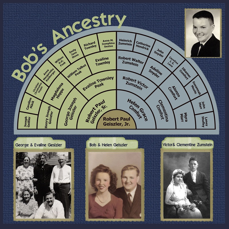 Heritage Scrapbooking Family Tree Pages Family History Fanatics