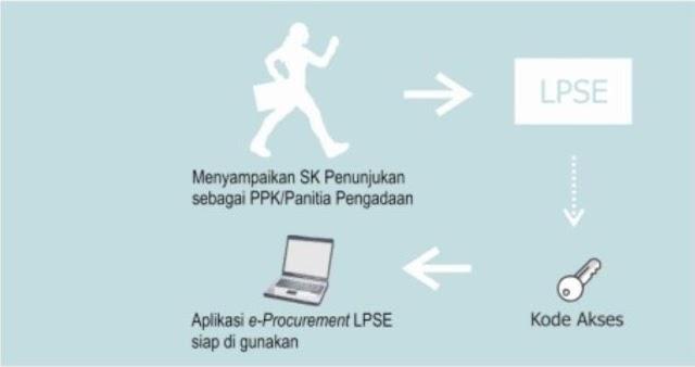 Menggunakan LPSE