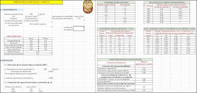 Diseño, dosificación de mezclas de hormigón Método ACI comité 211