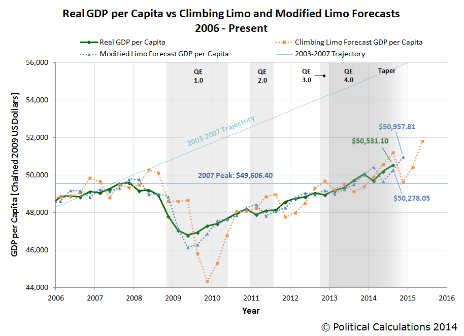 Real GDP per Capita vs Climbing Limo vs Modified Limo Forecasts, 2006Q1 - Present (2014-Q3, 2nd estimate)