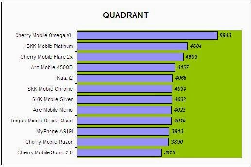 Cherry Mobile Omega XL Quadrant Comparison