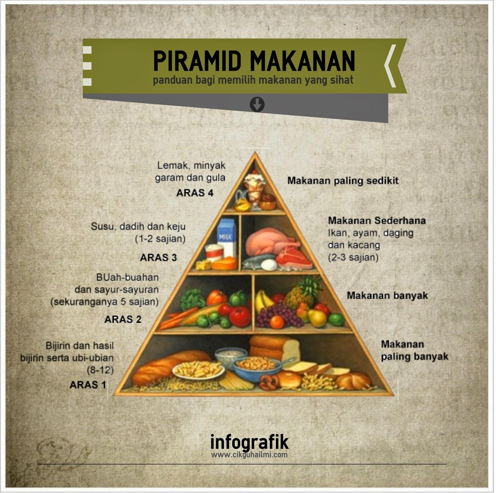 Infografik Piramid Makanan