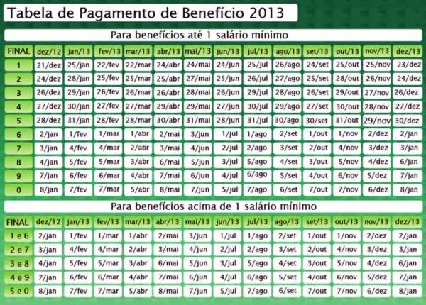 Tabela de Pagamento do INSS 2013