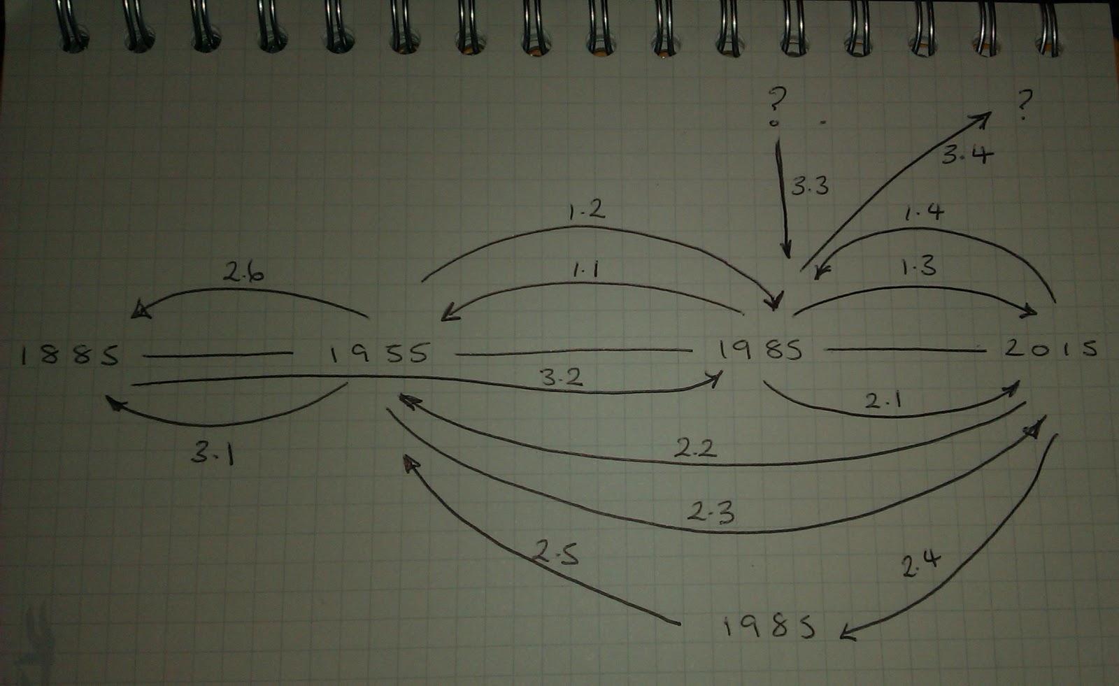 http://4.bp.blogspot.com/-6Jl_9PP9fJM/UM-flE1xckI/AAAAAAAAJBU/DsSFyoewQso/s1600/Back+To+The+Future+Timeline.jpg