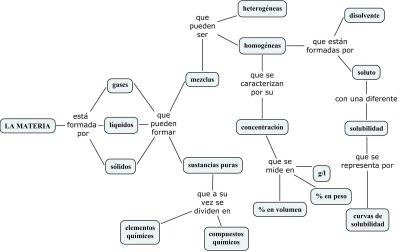 diferentes forma comunicacion: