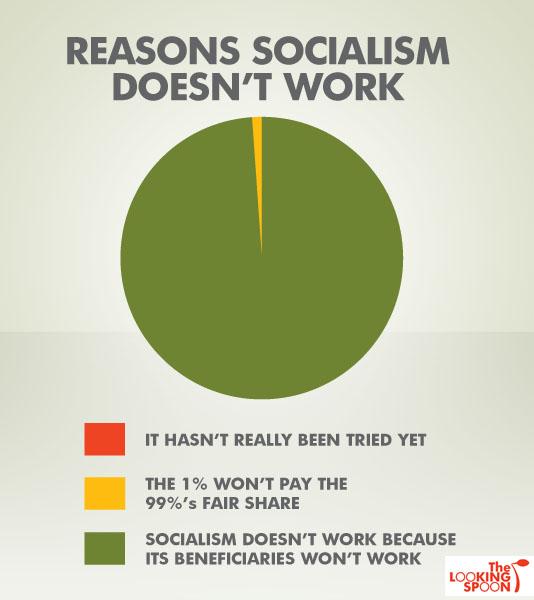 WHY+SOCIALISM+DOESN'T+WORK.jpg