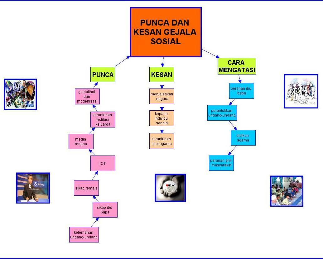 Nilai Ujian Sekolah Rendah Nilai Ujian Nasional Wikipedia Bahasa Indonesia Download Download