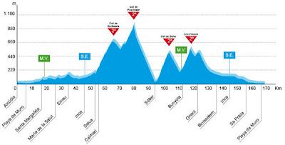Perfil etapa Trofeo Alcúdia