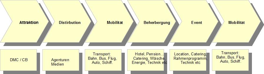 hospitality travel industry - Wertschopfungskette Beispiel