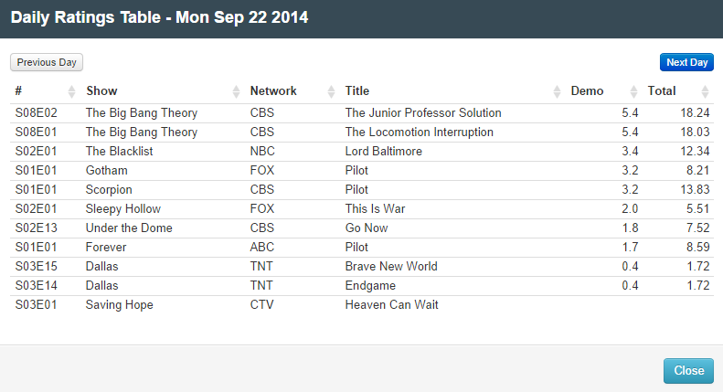 Final Adjusted TV Ratings for Monday 22nd September 2014