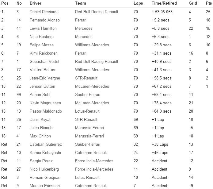 RACE-RESULT-F1 2014 Race-11 Hungarian F1-GP for Formula1Race.co.uk courtesy Formula1.com