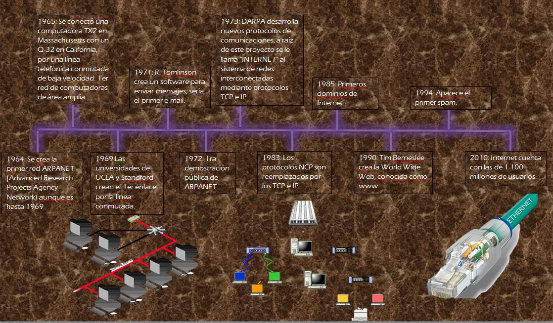 Sistema operativo MS Dos: Linea del tiempo Ethernet