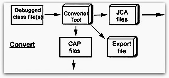 Java Card Seminar Topics in Electronics