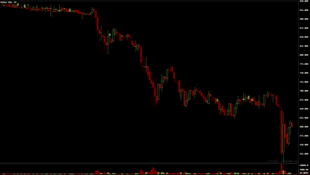 Bitcoin Crashes, Withdrawals Frozen, Bitcoin, Bitcoin plummets