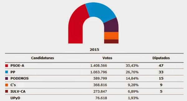 elecciones andalucía 2015,
